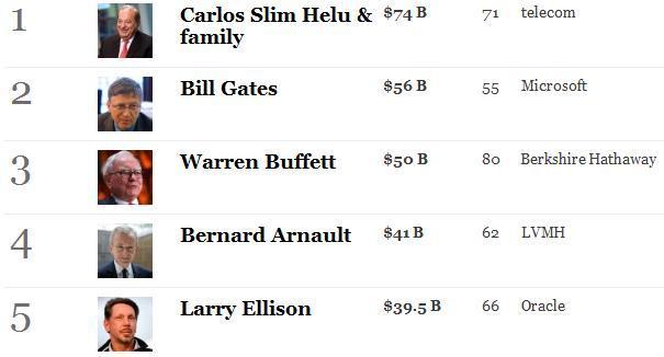 billionaires 2011