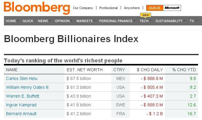 Bloomberg-Billionaires-Index